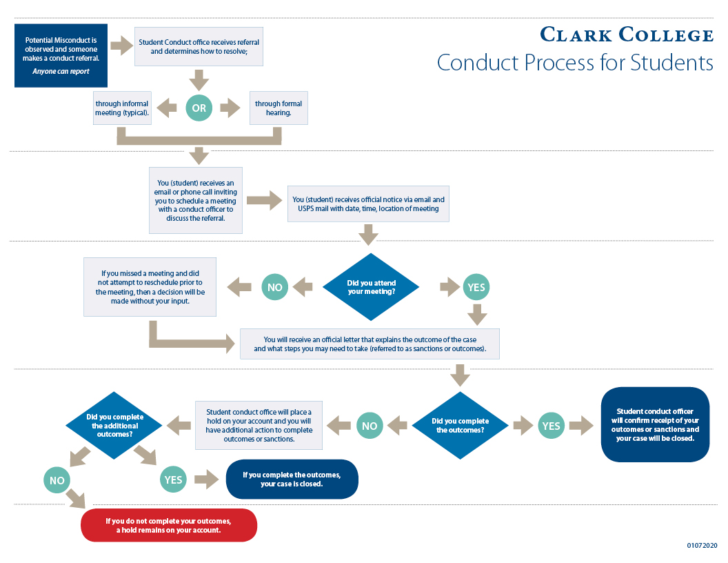 Flow Chart of Student Process
