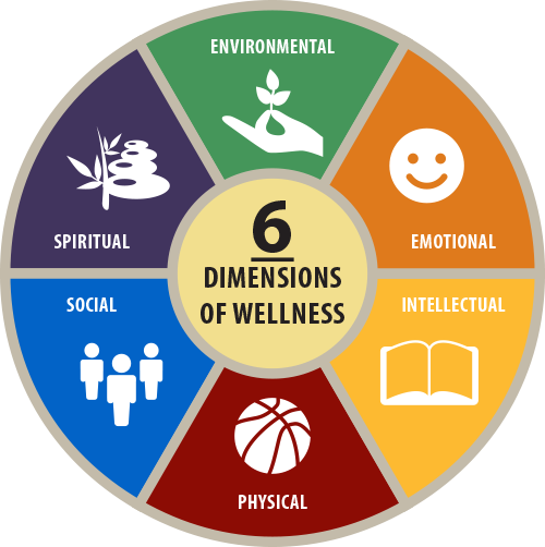 Wellness wheel showing the six dimensions of wellness in a pie chart